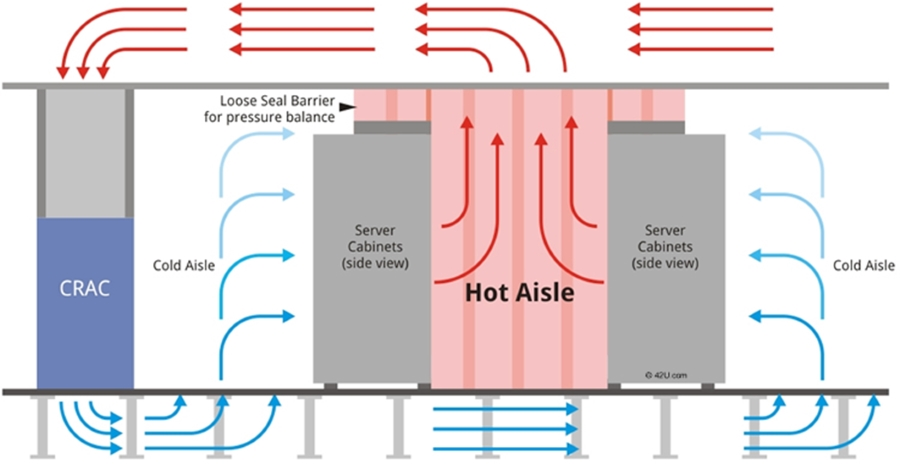 How Do You Maintain a Microclimate in a Server Room?