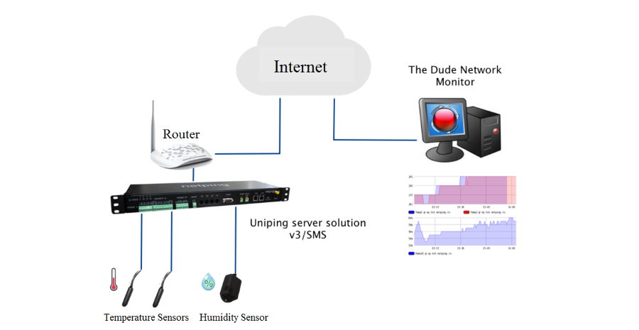 Integrating NetPing into the Monitoring System The Dude by MikroTik