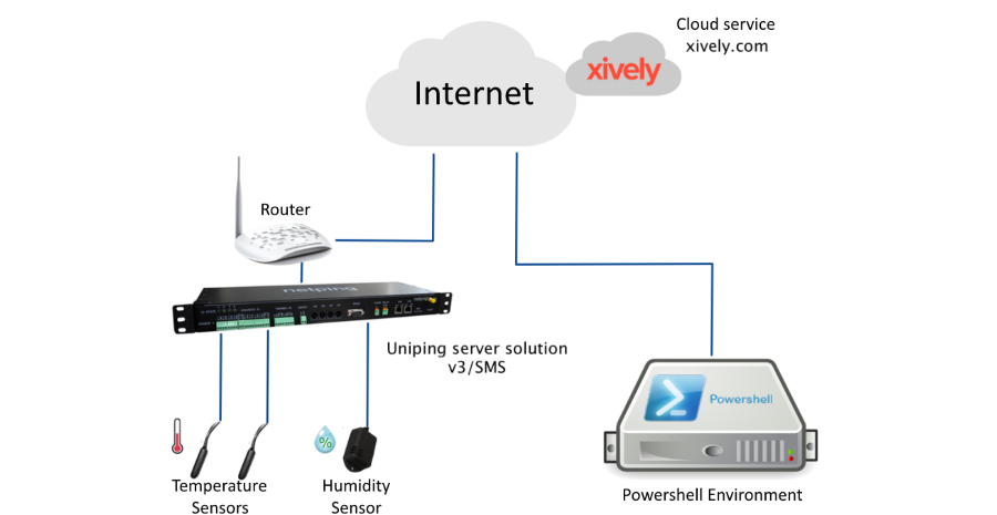 Example of Integrating NetPing Devices with a Service xively.com