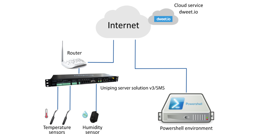 Example of NetPing Integration with the Service IoT dweet.io