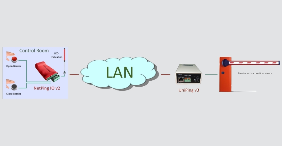 Controlling a Barrier with an Alarm System on the Basis of NetPing (transferring «dry contacts» via Ethernet TCP/IP)