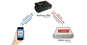How to Monitor Zabbix via SMS Using NetPing SMS?