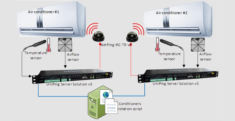 NetPing As a Rotation Unit for Air Conditioners in a Server Room
