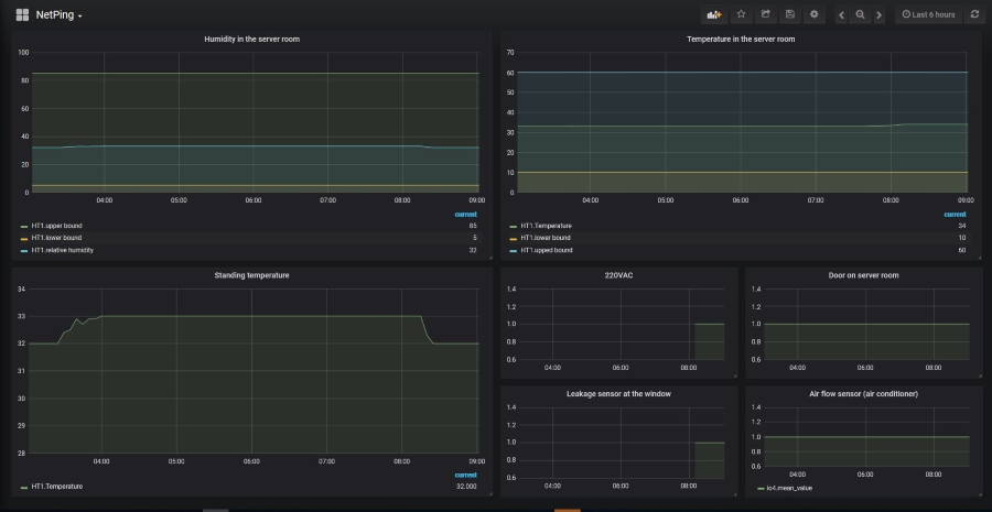 Example of Server Room Monitoring on the Basis of Monit, InfluxDB, Grafana and NetPing Monitoring Units