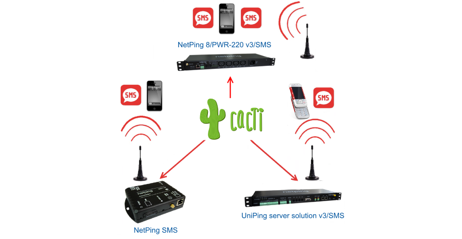 Hardware SMS Gateway for Cacti