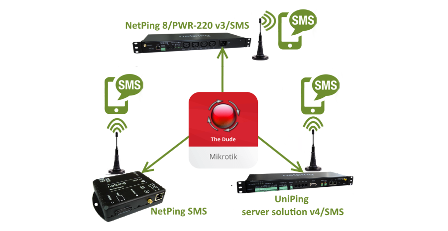 Hardware SMS Gateway for The Dude Network Monitor