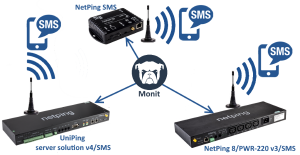 Hardware SMS Gateway for Monit Monitoring System