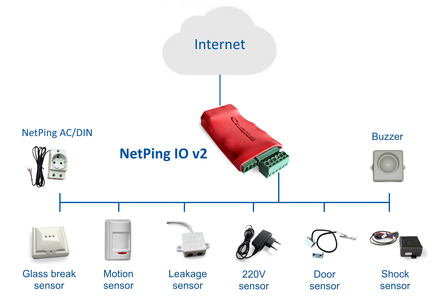 Server room monitoring NetPing IO v2 - connected sensors