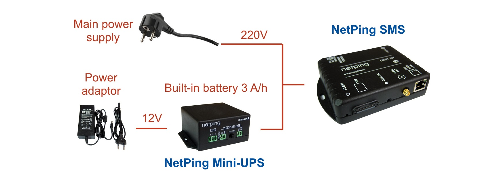 Uninterruptible power supply of a device with NetPing Mini-UPS
